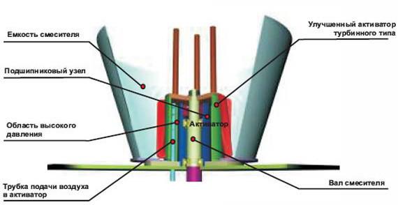 Схема турбулентного