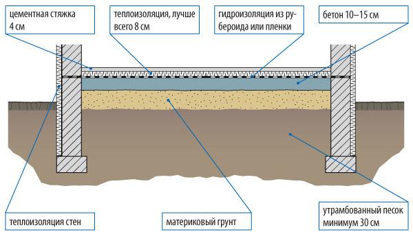 Подготовка основания для плиточного пола