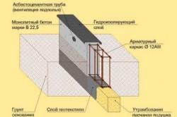 Схема установки арматурного каркаса