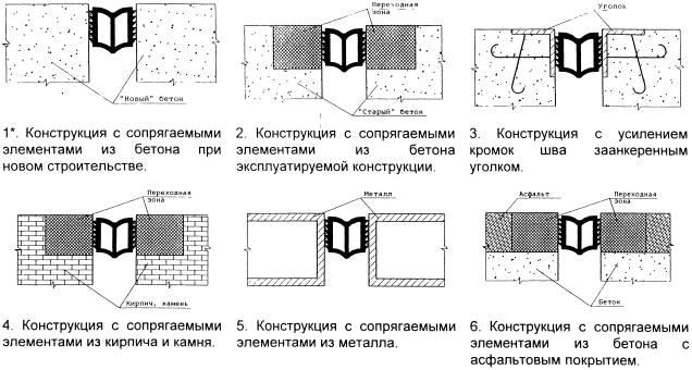 Схема установки профиля в зону