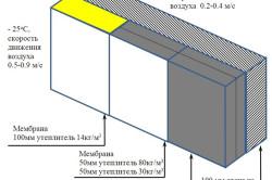 Схема устройства газосиликатной стены