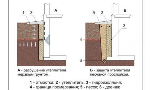 Плиточный клей пва