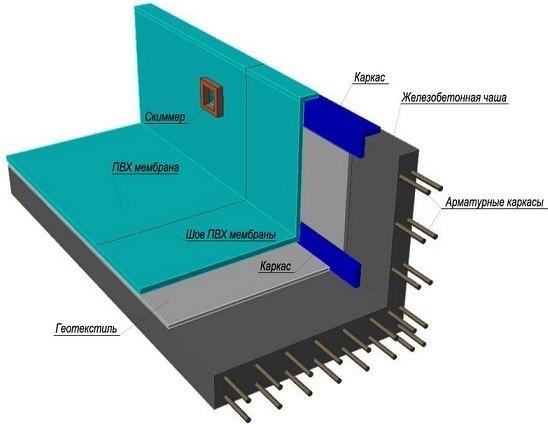 Схема внутренней гидроизоляции