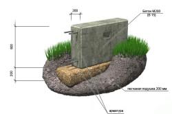 Схема заливки ленточного фундамента