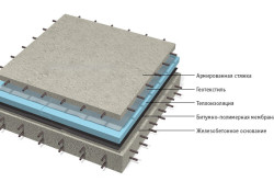 Схема железобетонной плиты с армированной стяжкой