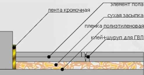 Схема примера стяжки пола.