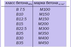 Таблица: класс и марка бетона.