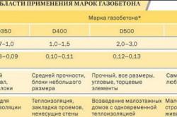 Таблица применения газобетона