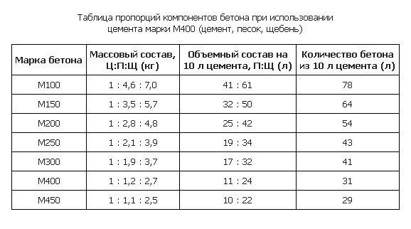 Таблица пропорций компонентов бетонной смеси.