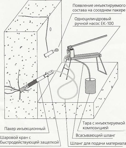 Инъектирование полиуретановой