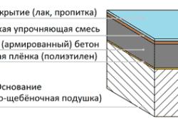 Упрочнители бетона