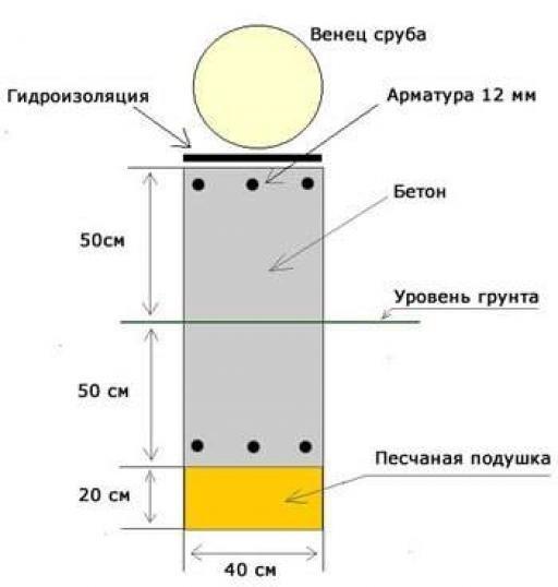 Устройство ленточного фундамента для бани