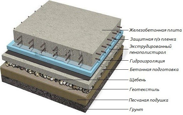 Фундамент монолитная плита своими руками - технология 11