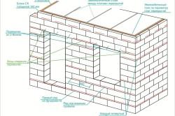 Схема мест где необходимо армировать дом