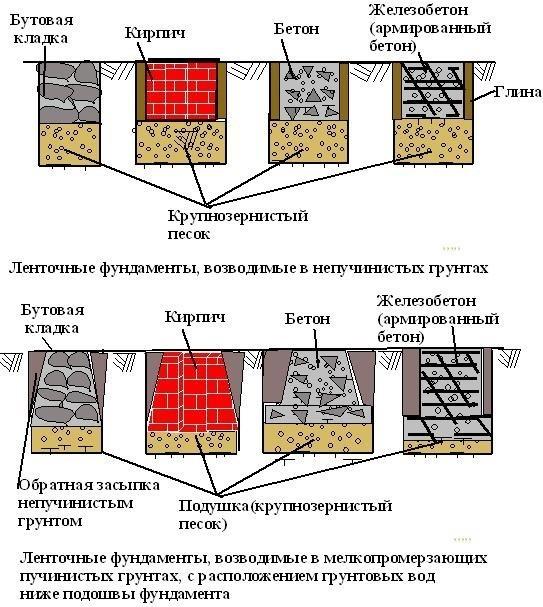 Клей для укладки керамогранита на улице