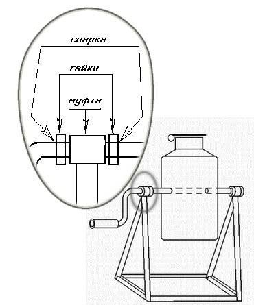 Процесс работы бетономешалки