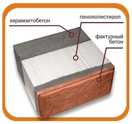 Схема состава керамзитных блоков.
