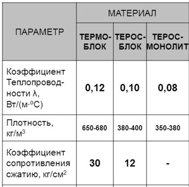 Опилкобетон является очень легким, недорогим и экологичным.