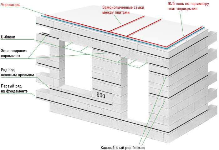 Схема части дома из ячеистого