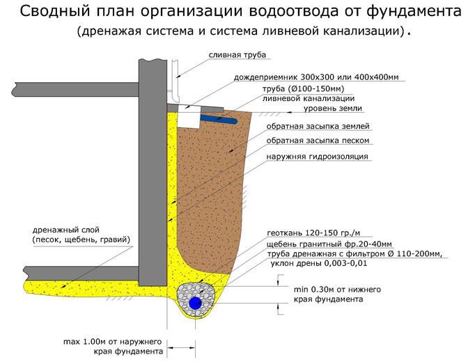 Схема пристенной дренажной