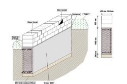 Схема прочного фундамента на цементном растворе.