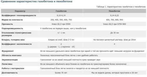 Сравнительная таблица характеристик пено- и газоблоков