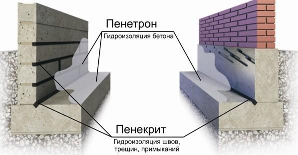 Колец видео для колодца гидроизоляция из бетонных
