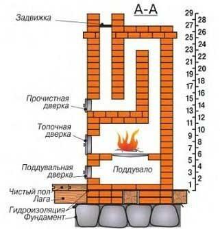 Схема устройства печи.