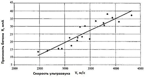 График зависимости скорости распространения ультразвука от прочности бетона