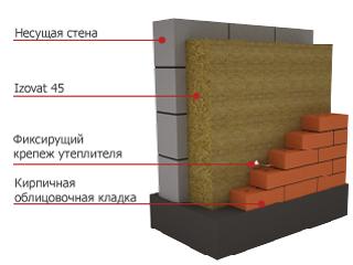 Схема отделки стен из керамзитобетонных блоков.