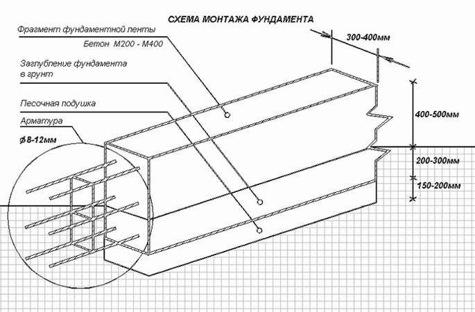 Схема армирования фундамента