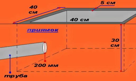 Схема устройства бетонных