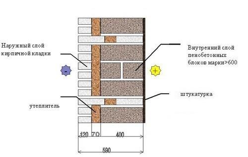 Кладка с конструкционно-теплоизоляционными пенобетонными блоками