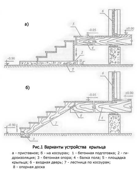 Схема устройства крыльца в