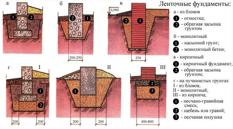 Схема ленточных фундаментов.