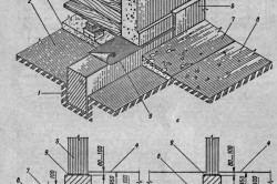 Размеры ленточного фундамента