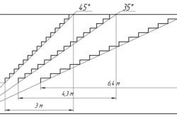 Схема зависимости габаритов лестницы от угла подъема.