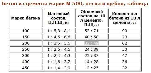 Таблица соотношения ингредиентов для приготовления бетона