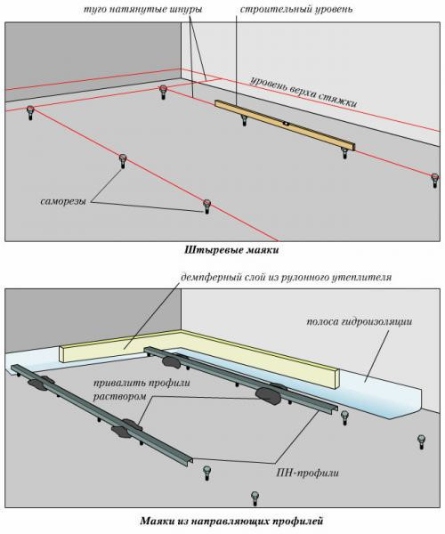 Схема установки маятников для