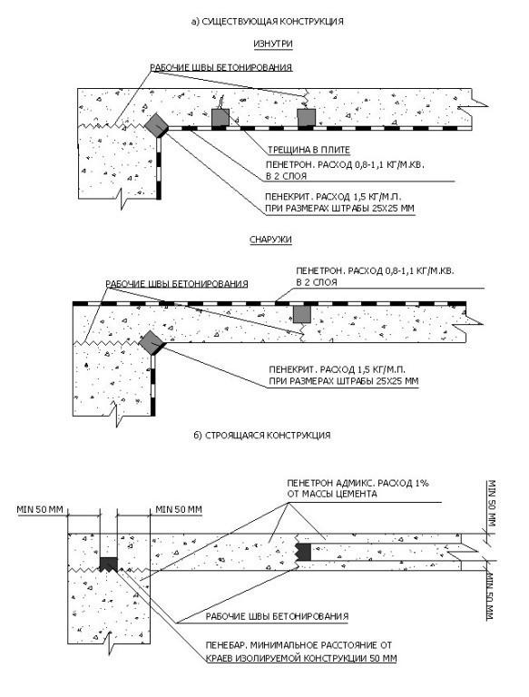 Схема гидроизоляции монолитного перекрытия