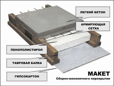 монолитные перекрытия и технология строительства
