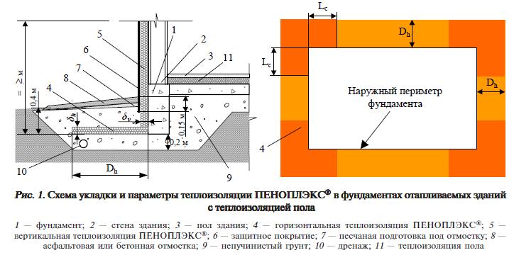 Схема укладки и параметры