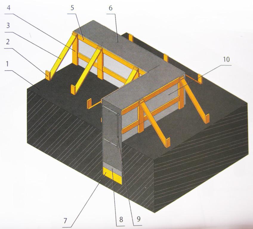 Опалубка для ленточного фундамента на гравийной подушке