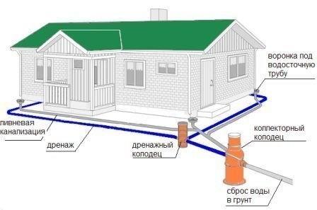 Схема отвода грунтовых вод.