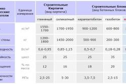 Таблица сравнения свойств пенобетона с другими материалами