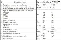 Таблица сравнения характеристик пенобетона и обычного бетона