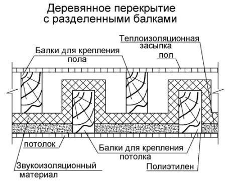 Схема деревянного перекрытия с