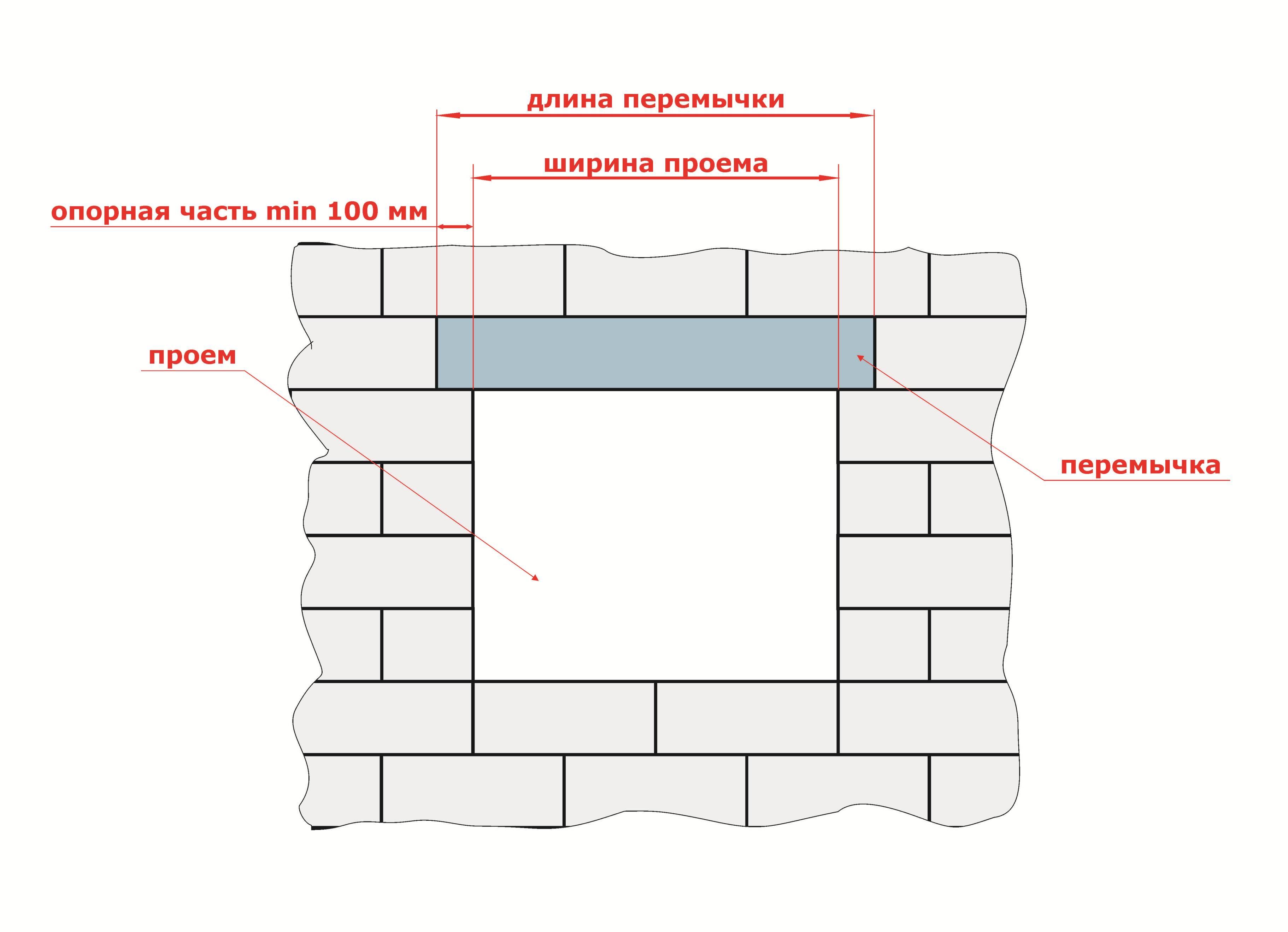 Схема ячеистый бетона
