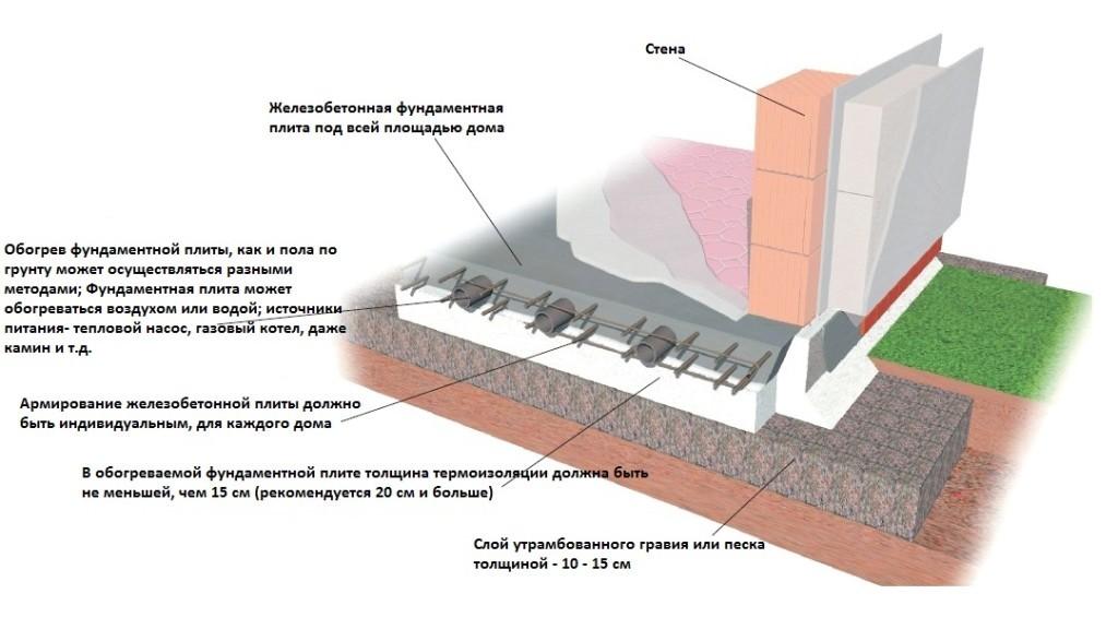 Схема плитного фундамента под