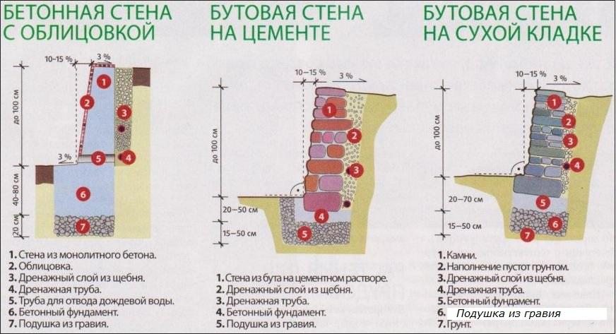 podpornaya-stena-svoimi-rukami